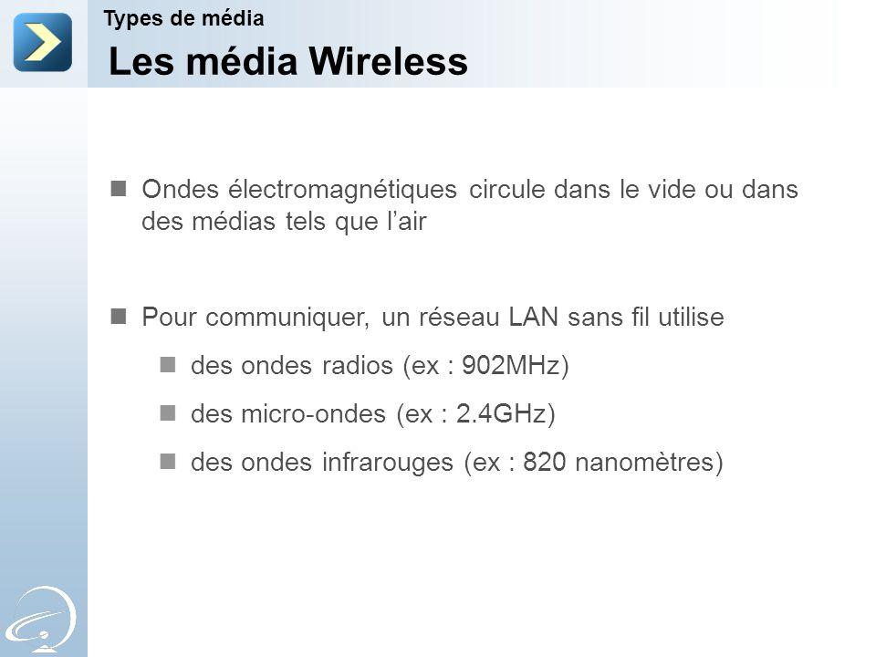 2-Apr-17 Types de média. [Title of the course] Les média Wireless. Ondes électromagnétiques circule dans le vide ou dans des médias tels que l'air.
